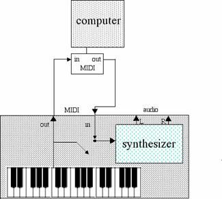 Programmable Instruments